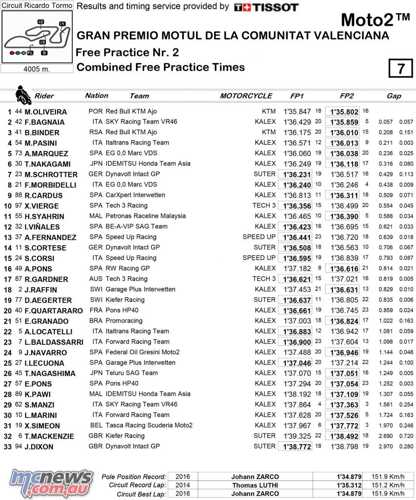 MotoGP 2017 - Round 18 - Valencia - Day One Combined Practice Times - Moto2