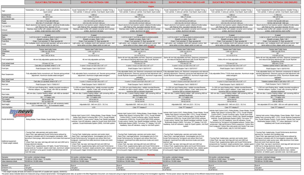2018 Ducati Multistrada model line specifications