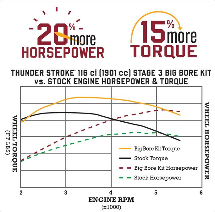 Indian Thunder Stroke 111 Stage 3 Big Bore Kit