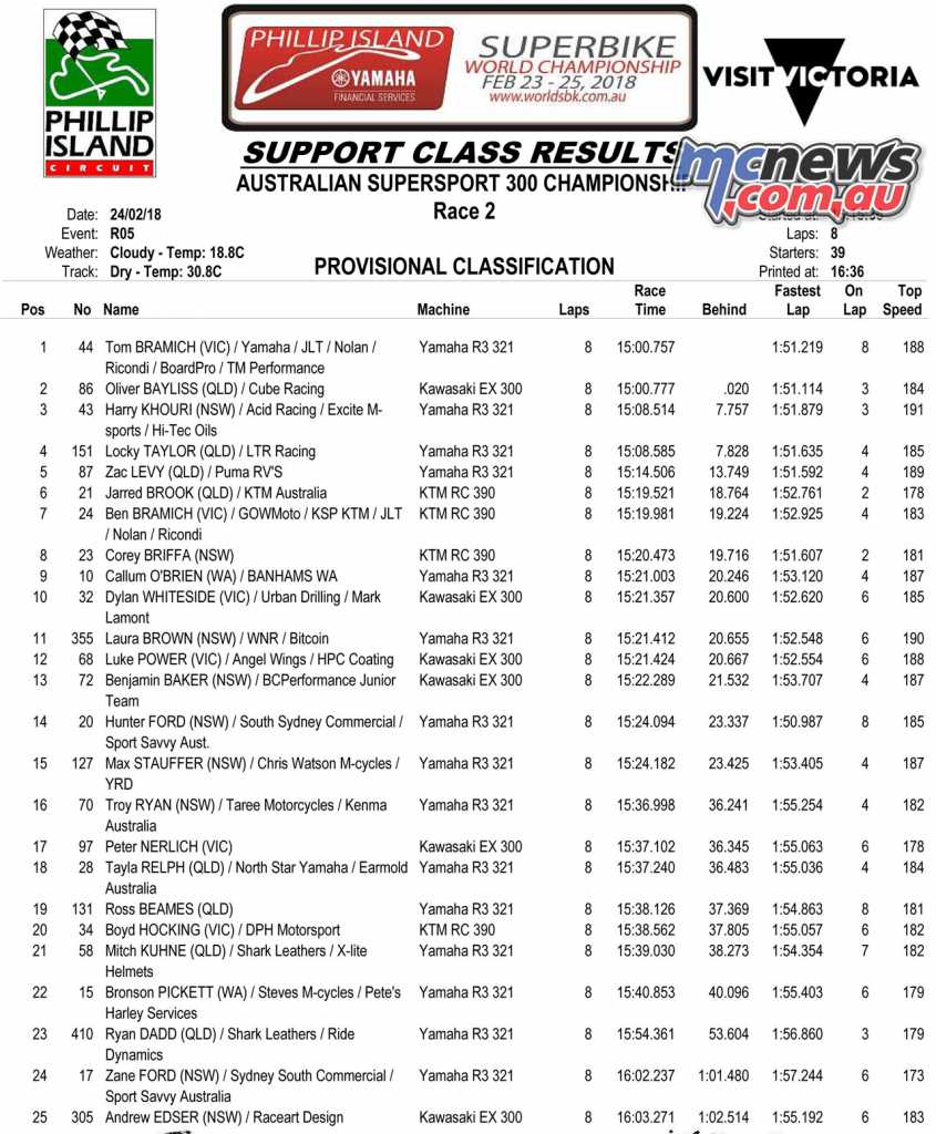 2018 ASBK Round 1 Phillip Island - Supersport 300 Race 2 Results
