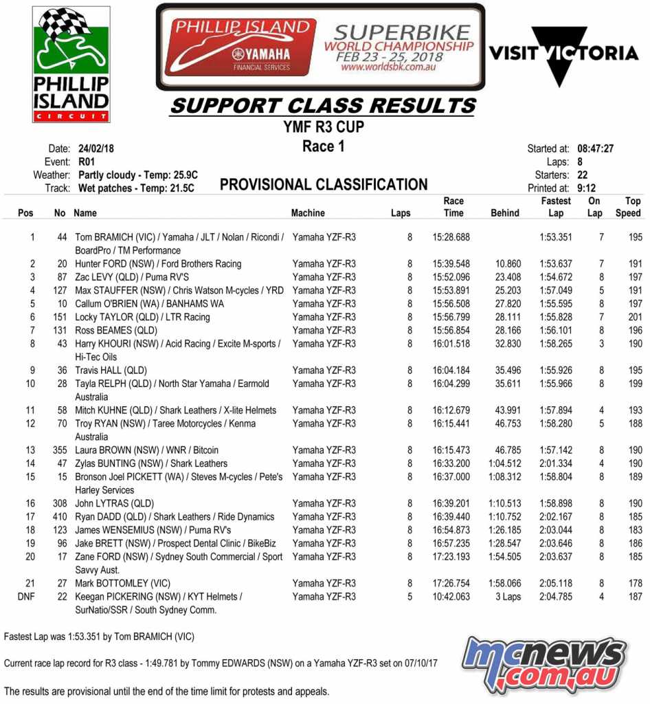 ASBK 2018 - YMF R3 Cup - Round 1, Race 1 Results