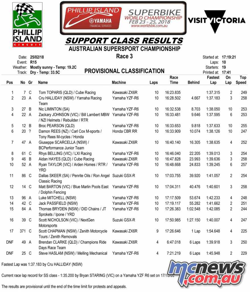 2018 ASBK Round 1 Phillip Island - Supersport Race 3 Results