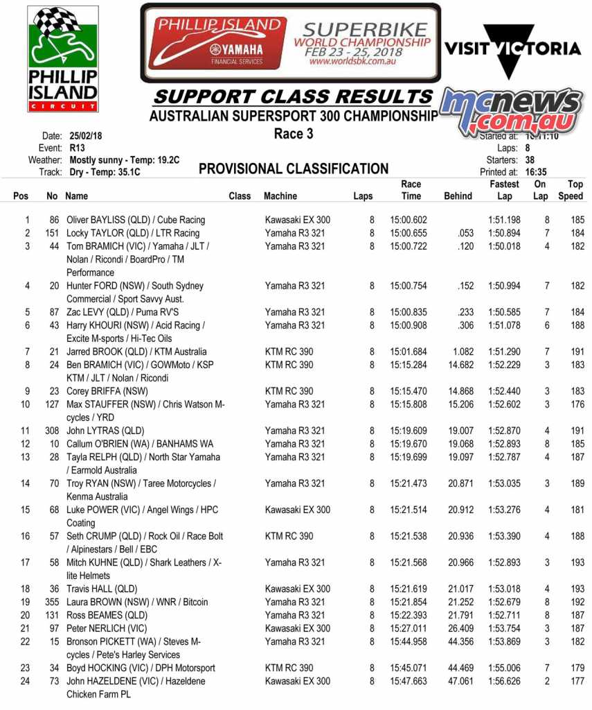 2018 ASBK Round 1 Phillip Island - Supersport 300 Race 3 Results