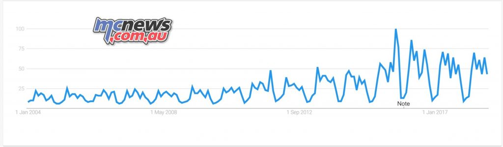 MotoGP Google Search term Interest overall 2004 to present