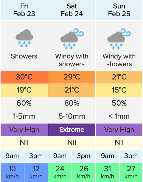 Phillip Island Weather Forecast