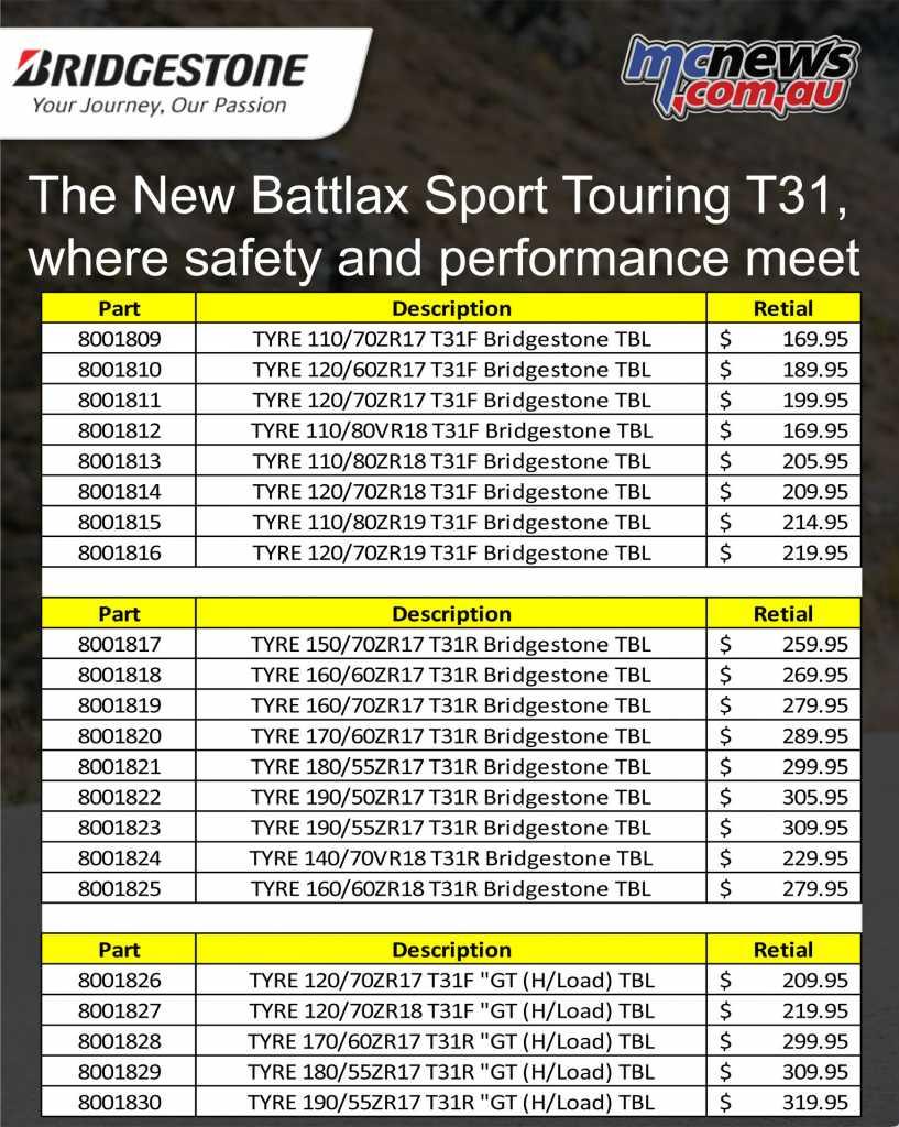 Bridgestone's Battlax T31 pricing and availability