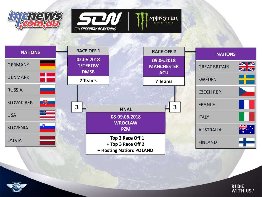Speedway of Nations 2018