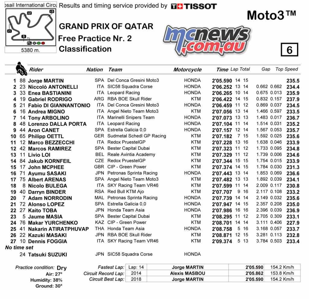 Friday Moto3 FP2 Classification