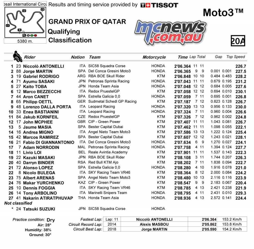 Moto3 Qualifying 2018 - Qatar MotoGP 2018