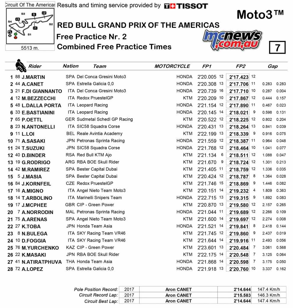 2018 MotoGP COTA Friday Moto3 Practice Times