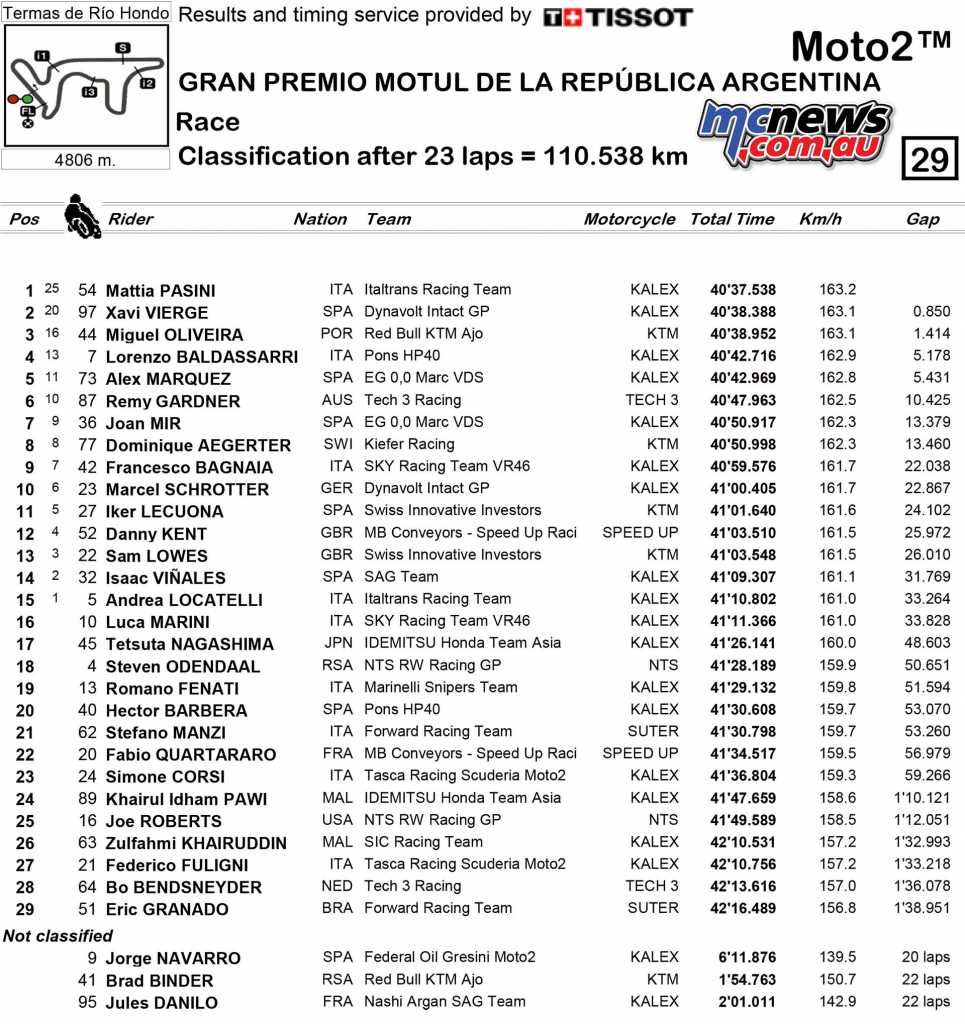 2018 MotoGP Round Two Argentina Moto2 Race Results