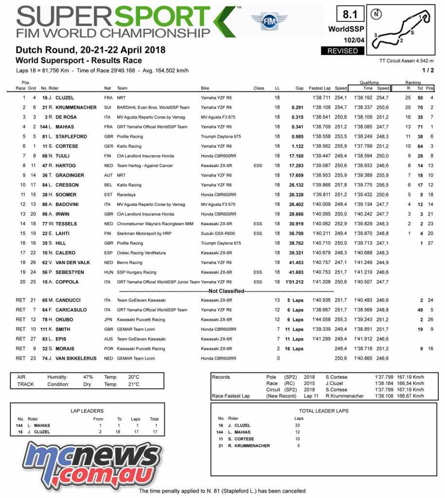 #DutchWorldSBK WorldSSP at TT Circuit Assen - Race Results