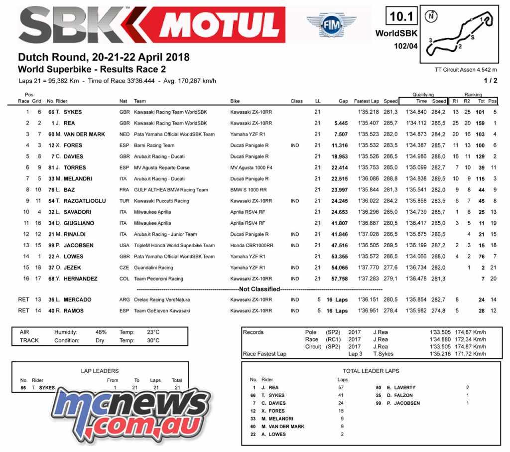 #DutchWorldSBK WorldSBK at TT Circuit Assen - Race 2 Results