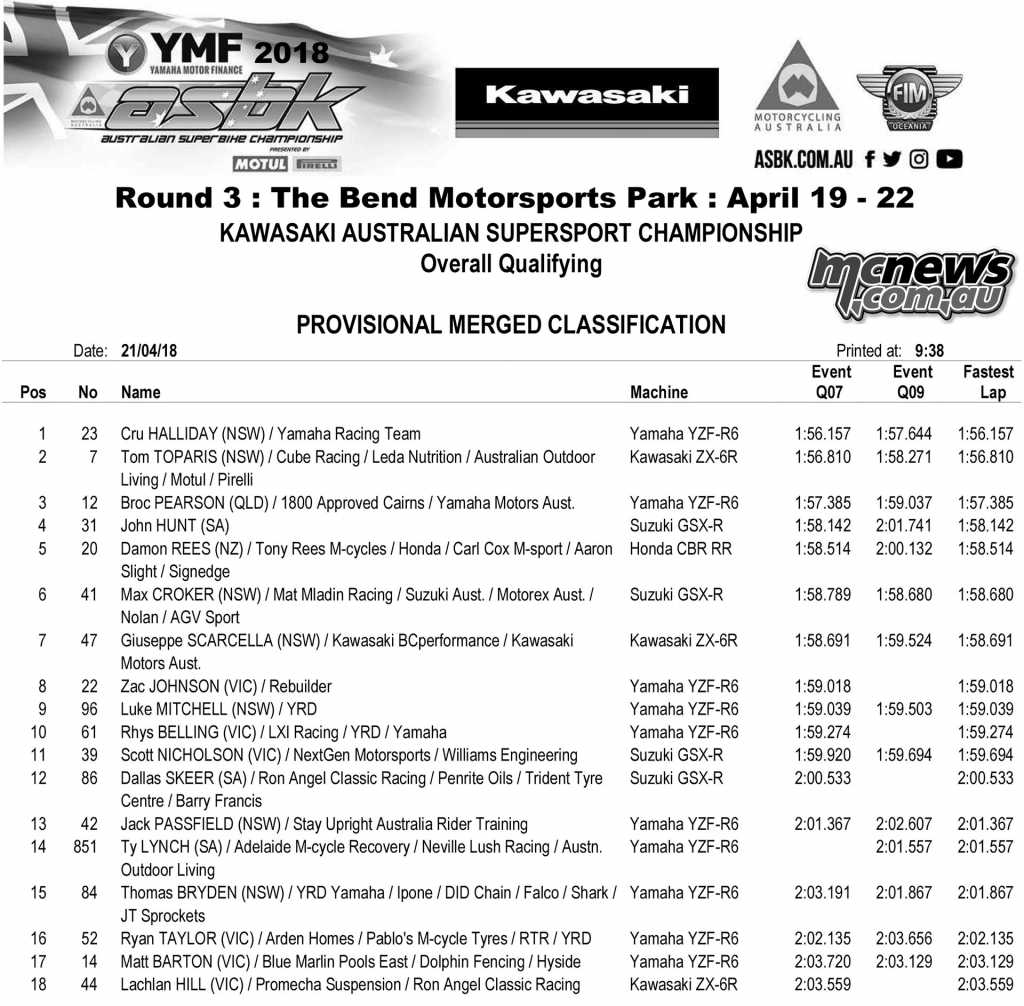 2018 ASBK - Round Three - The Bend - 600 Supersport Qualifying