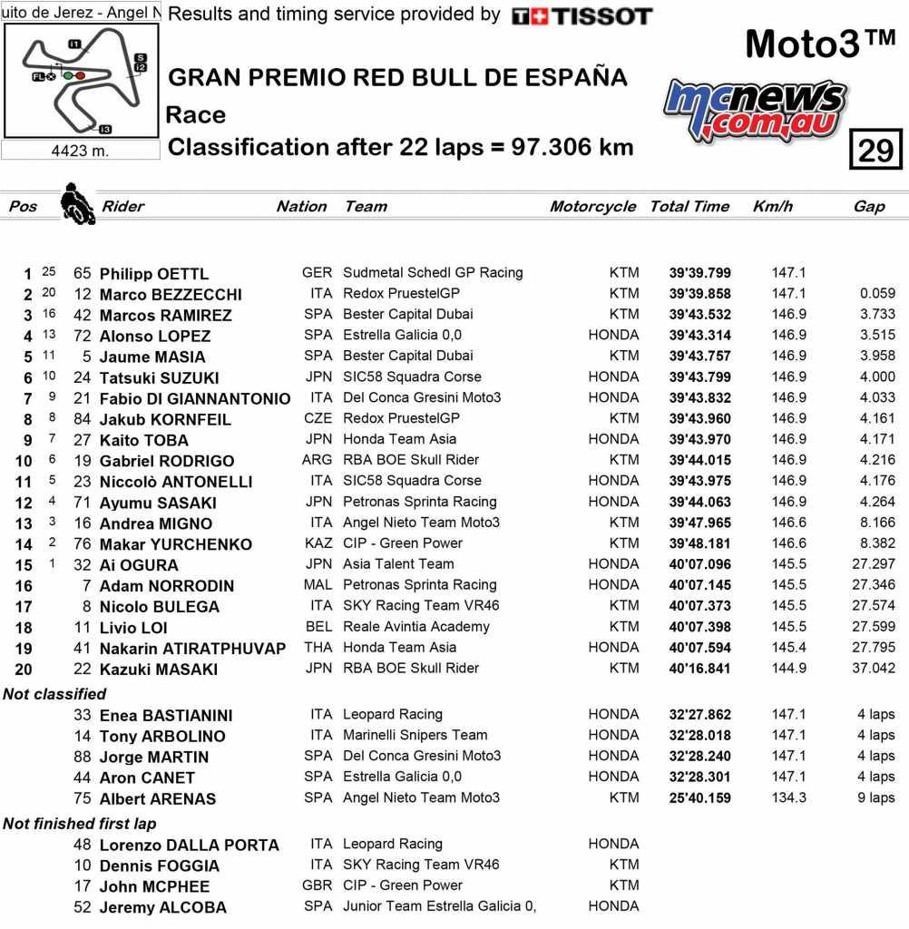 Moto3 Race Results