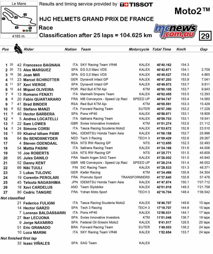Moto2 Race Results Francesco Bagnaia (ITA) KALEX 40'40.162 Alex Márquez (SPA) KALEX + 2.709 Joan Mir (SPA) KALEX +4.865