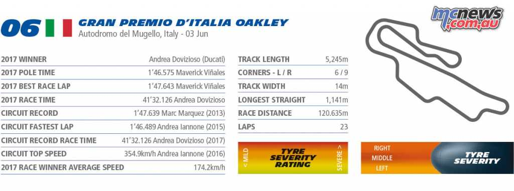 Michelin Mugello MotoGP Stats