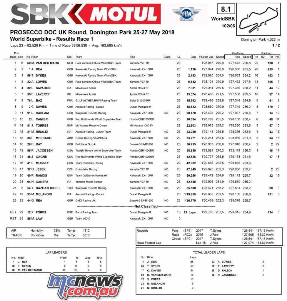 WorldSBK 2018 - Donington - Race 1 Result