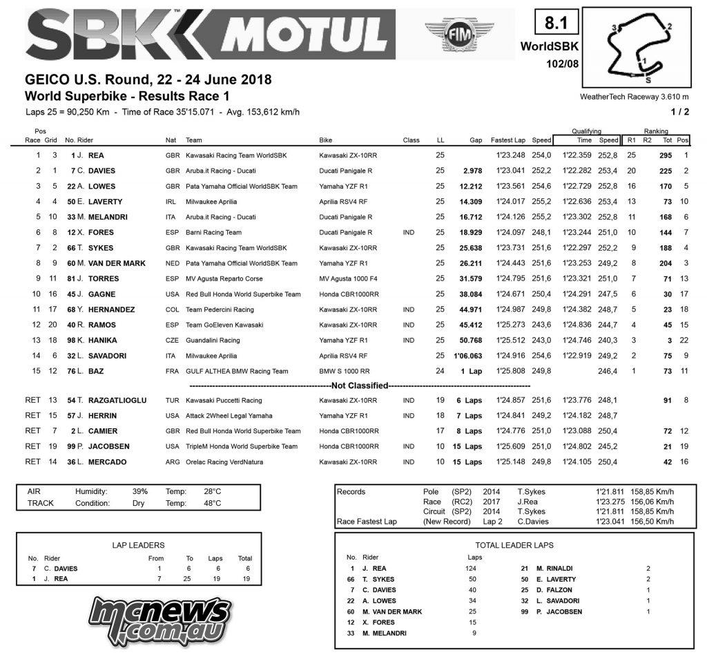 WSBK Laguna Seca R Results