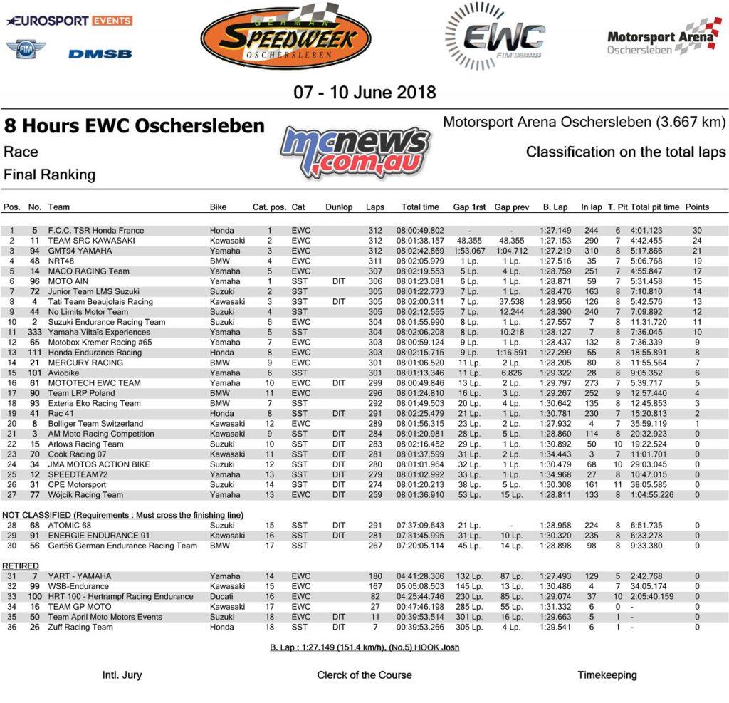 8 Hours EWC Oschersleben Result
