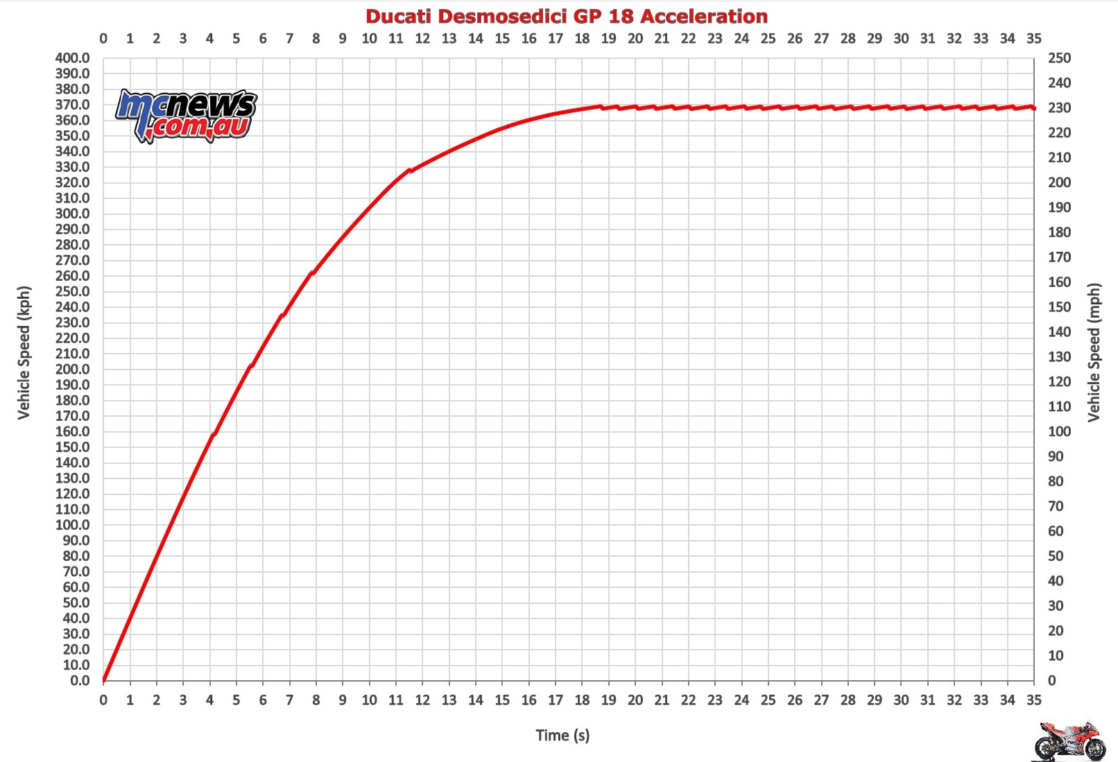 Ducati MotoGP Acceleration and Top Speed