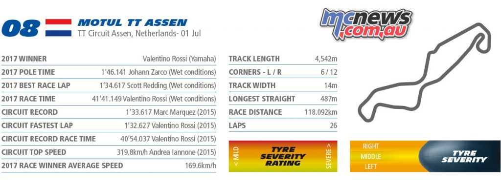 MotoGP Assen Netherlands Preview Rnd Michelin