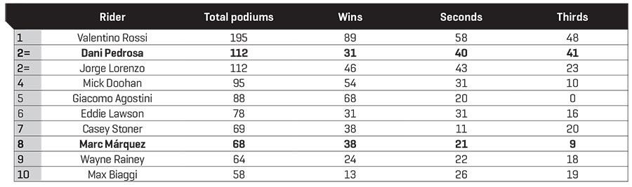MotoGP Rider Podiums Pre Assen