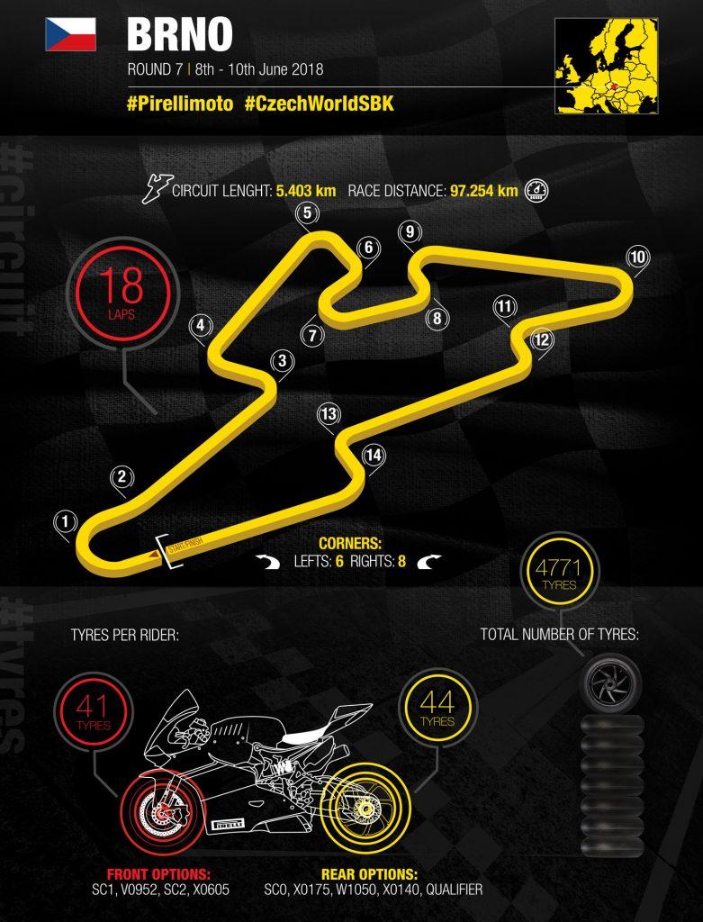 Pirelli Brno WorldSBK Infographic