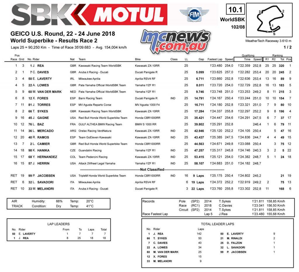 #USWorldSBK Raceway Laguna Seca: Race 2