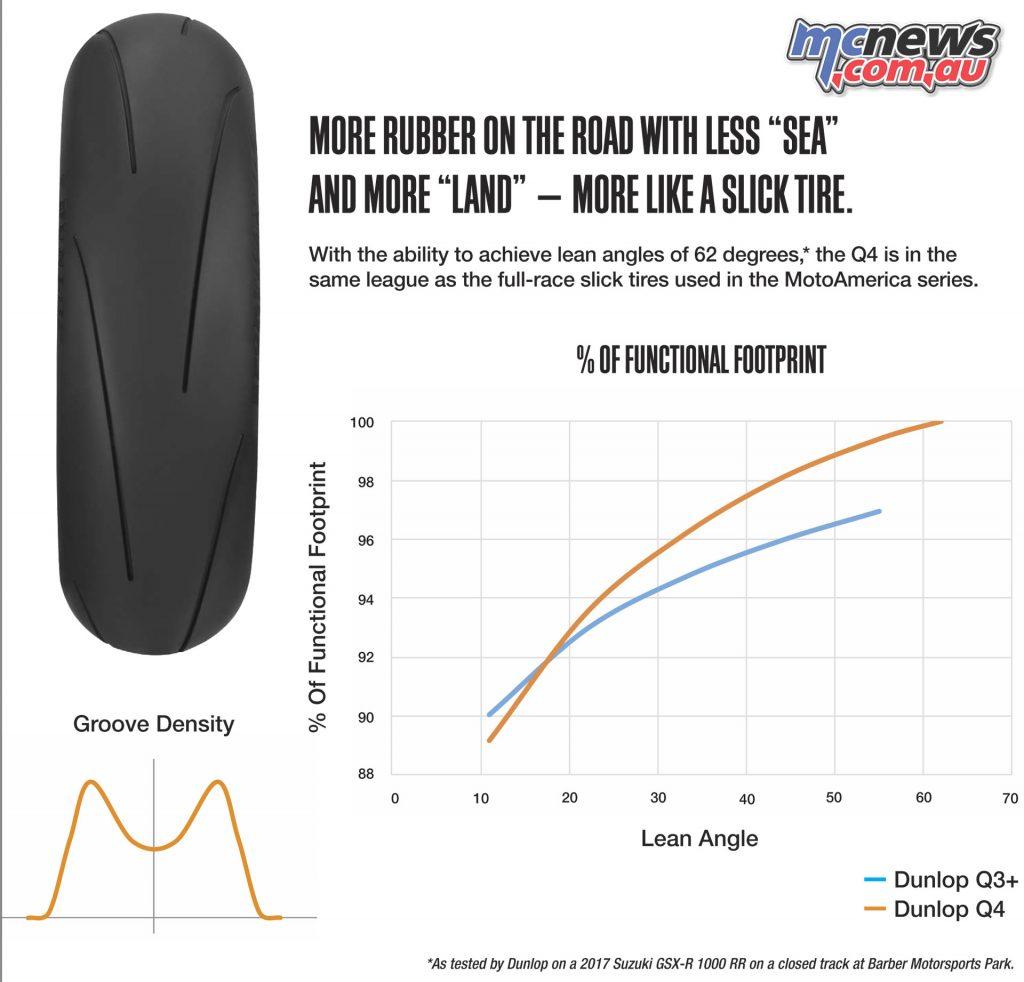 Dunlop Sportmax Q tyre info