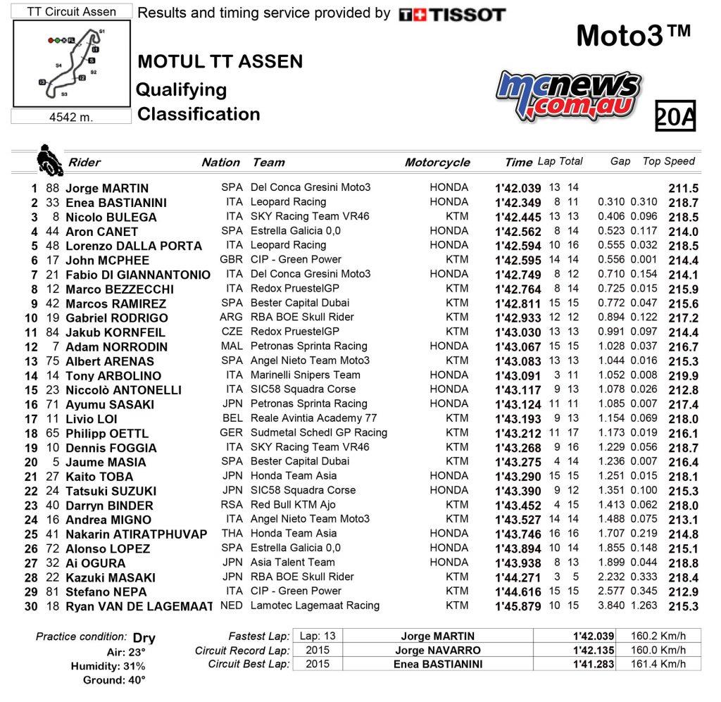 MotoGP Assen QP Results Moto