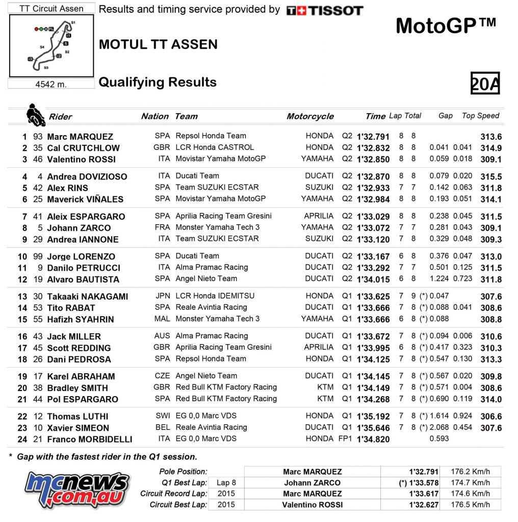 MotoGP Assen QP Results MotoGP