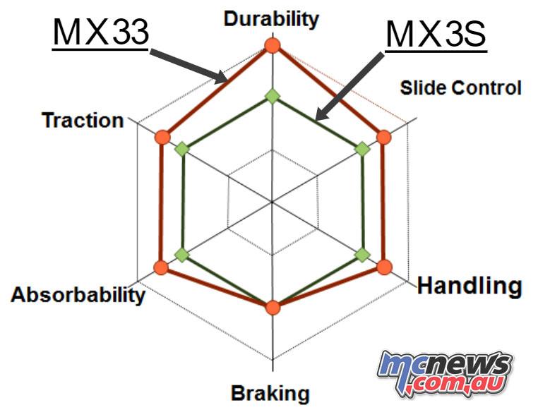 Dunlop Geomax MX v MXS Graph