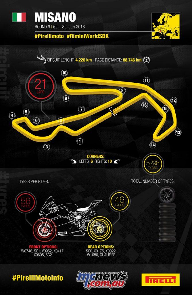 WorldSBK 2018 - Misano Preview - Pirelli Infographic