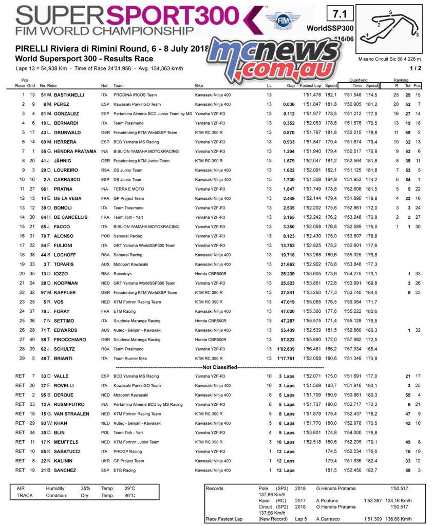 WorldSBK Rnd Misano WorldSSP Results