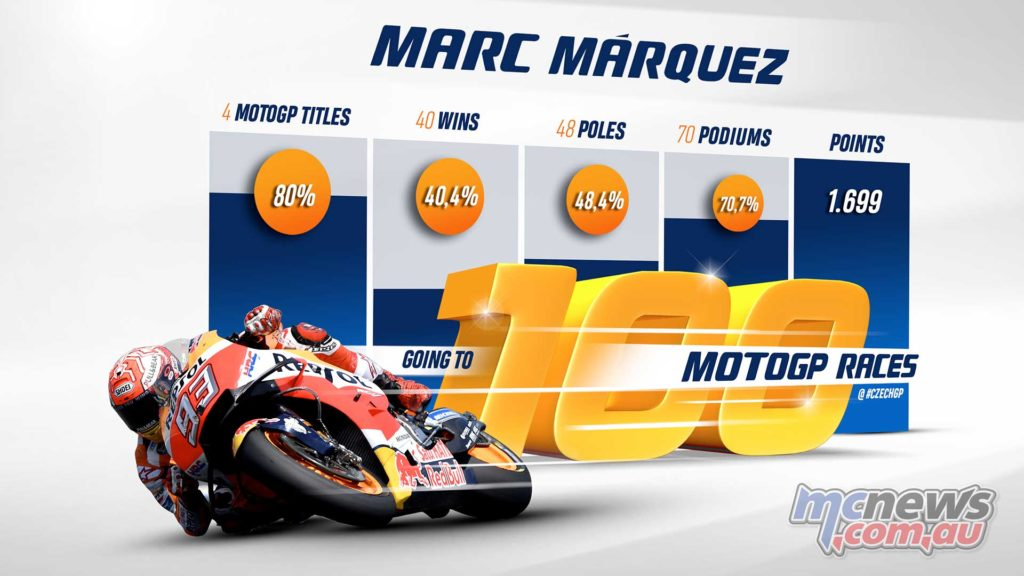 Marc Marquez th MotoGP Race