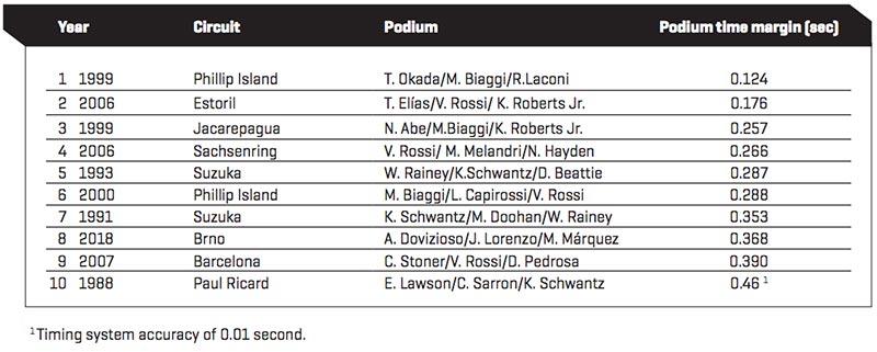 MotoGP Statistics update Austria