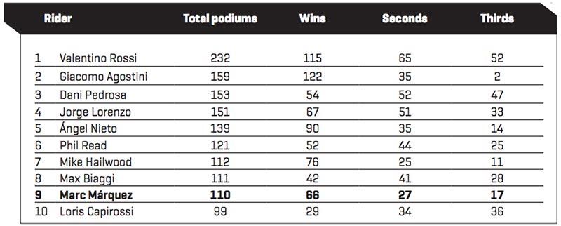 MotoGP Statistics update Austria Podiums