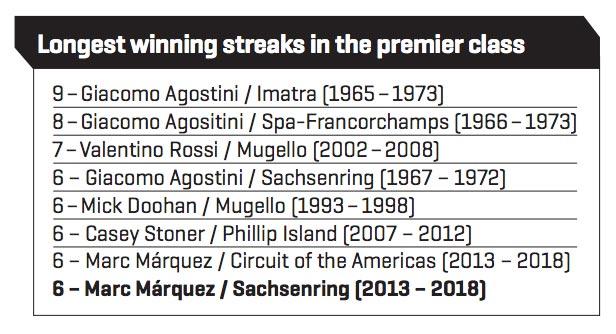 MotoGP Stats August Chart