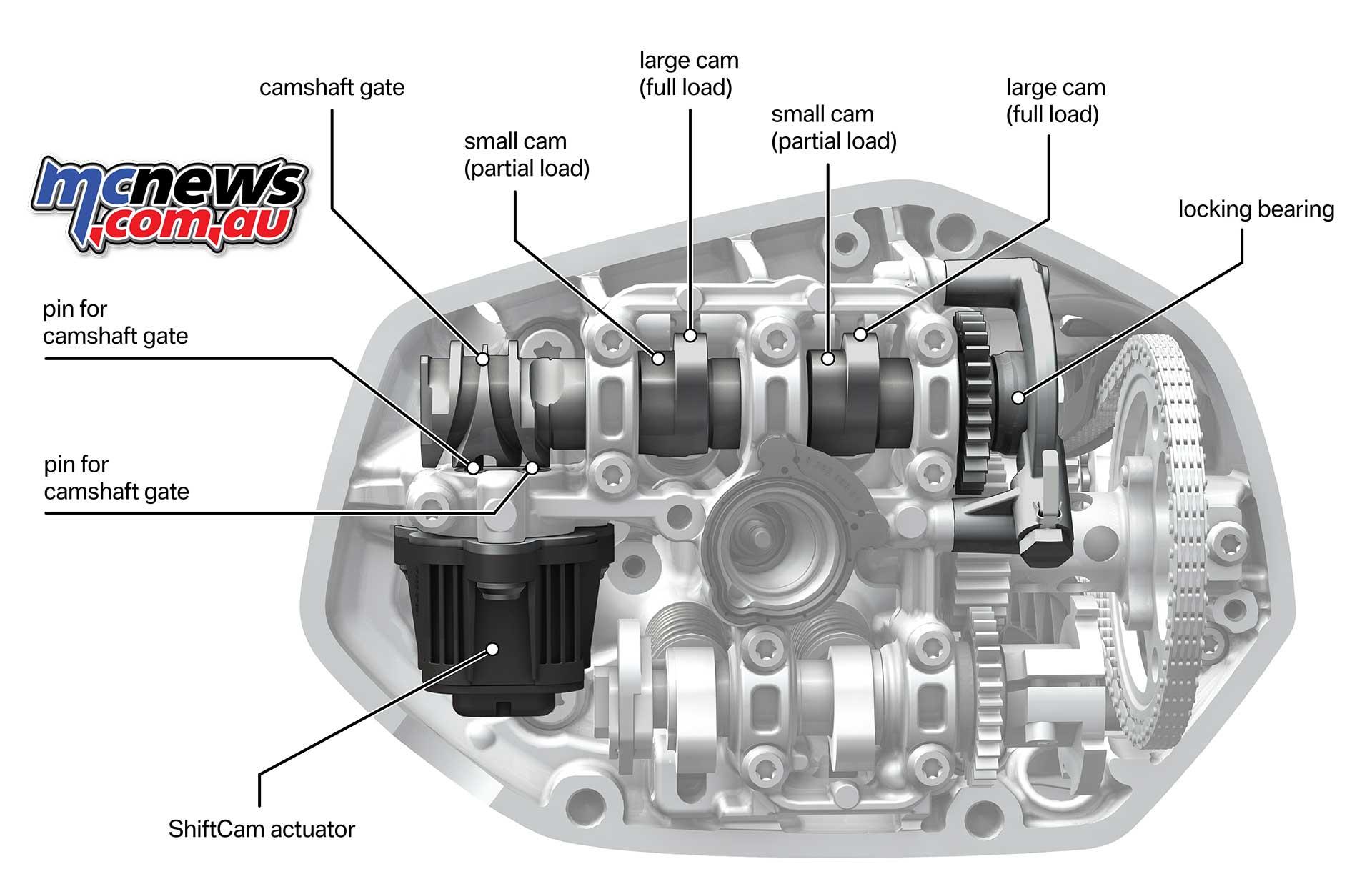 New 1254cc BMW Boxer engine | 14% more torque | MCNewsMCNews