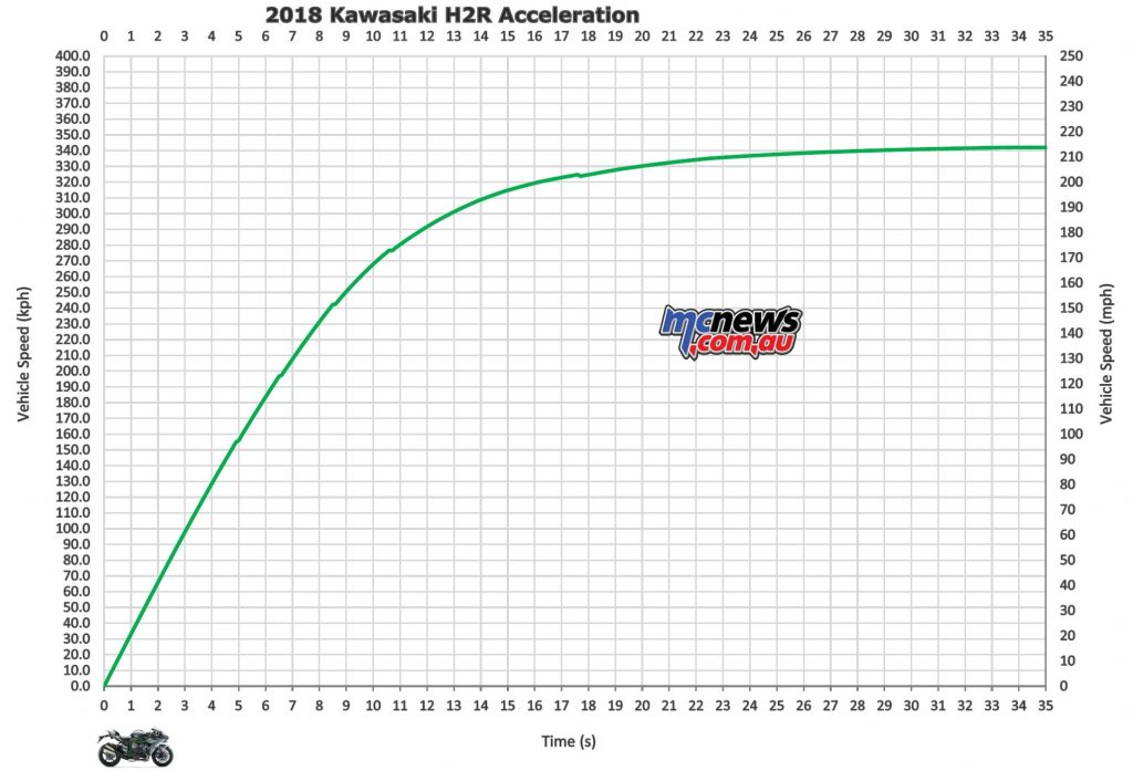 Kawasaki HR Acceleration Graph Solo