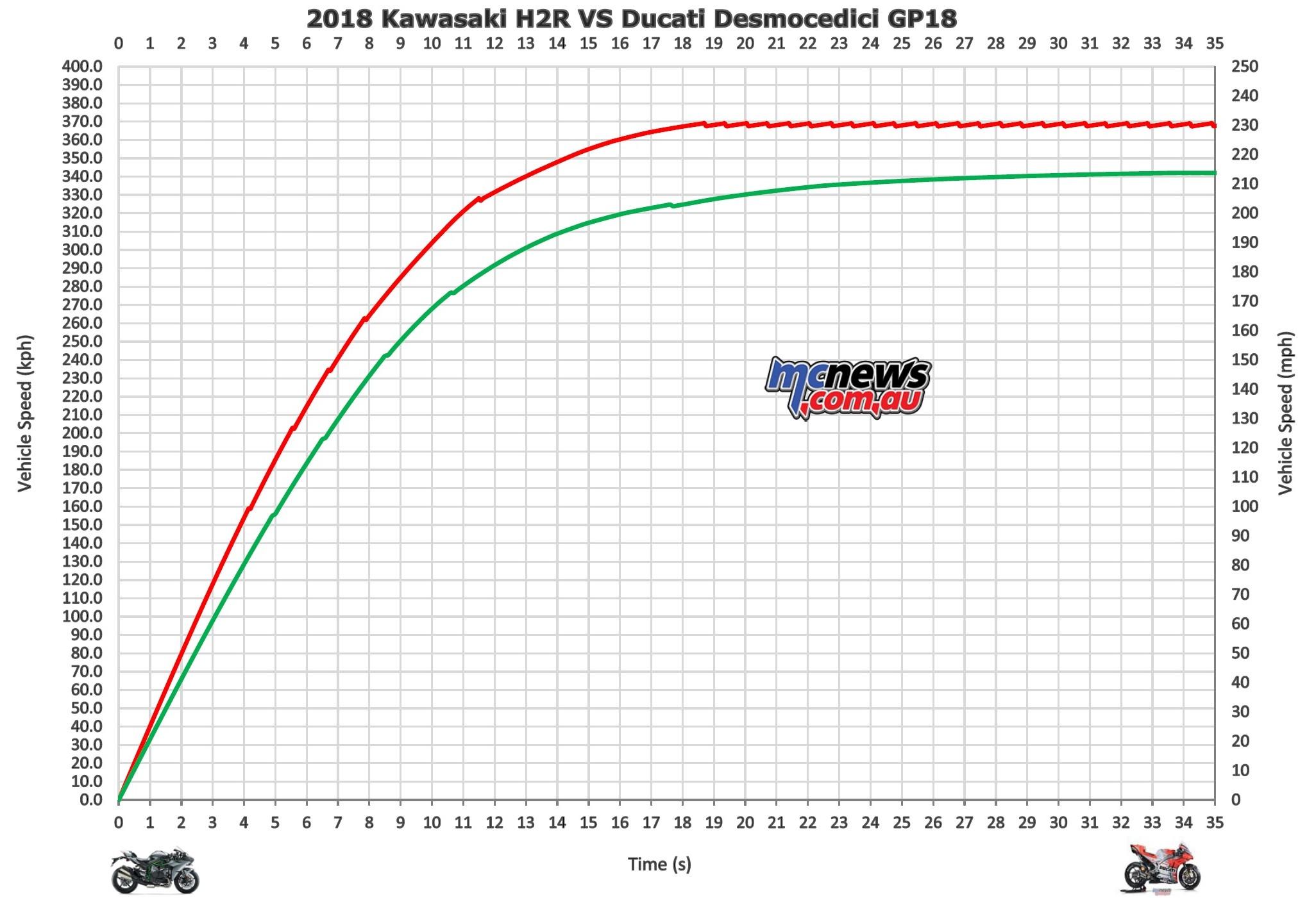 Kawasaki HR vs Ducati Desmocedici GP