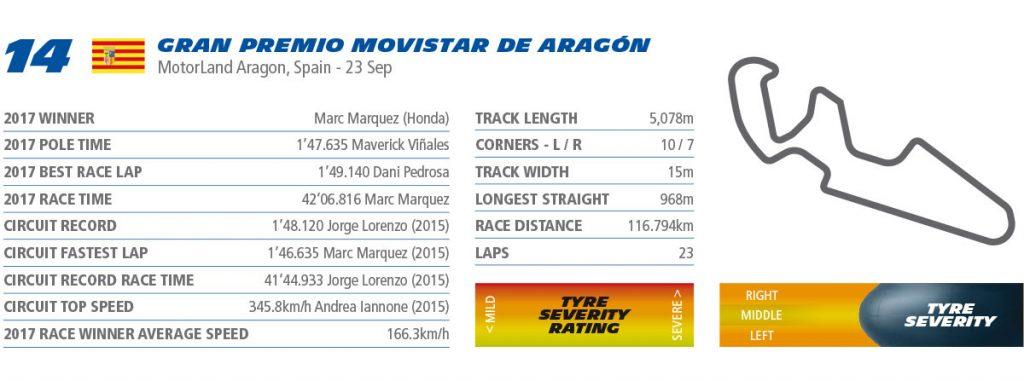 MotoGP Aragon Preview rnd