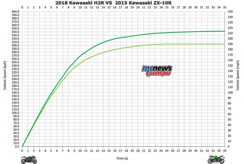 Kwasaki H2R vs Kawasaki ZX-10R