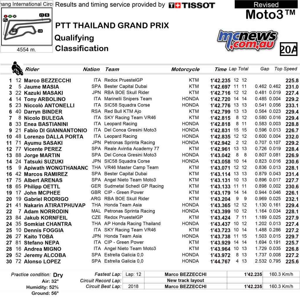 MotoGP Thailand QP Moto