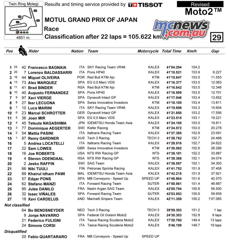 Moto Race Result