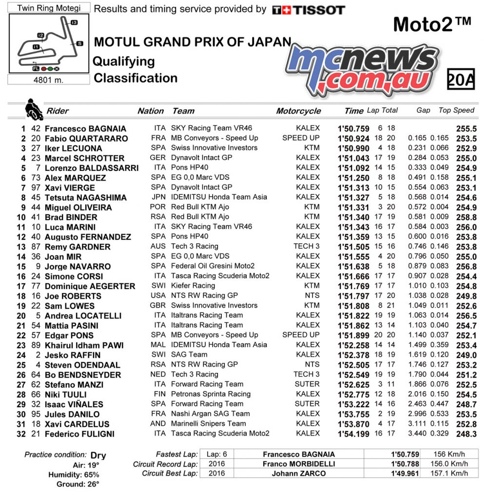 MotoGP Japan Sat Moto Qualifying Classification