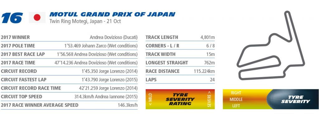 MotoGP Motegi Preview rnd japan Michelin