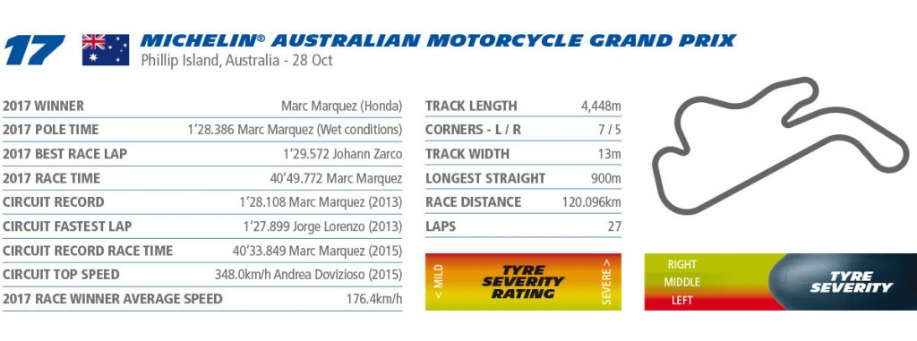 MotoGP rnd Phillip Island Australia Preview Michelin
