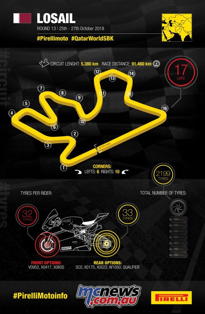 Pirelli Qatar Round 2018 Infographic